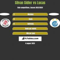 Silvan Sidler vs Lucas h2h player stats