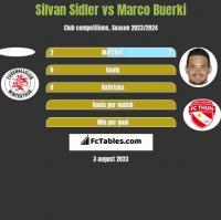 Silvan Sidler vs Marco Buerki h2h player stats