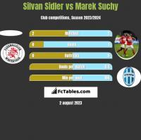 Silvan Sidler vs Marek Suchy h2h player stats