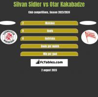 Silvan Sidler vs Otar Kakabadze h2h player stats