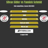 Silvan Sidler vs Yannick Schmid h2h player stats