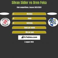 Silvan Sidler vs Dren Feka h2h player stats