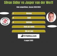 Silvan Sidler vs Jasper van der Werff h2h player stats