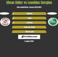 Silvan Sidler vs Leonidas Stergiou h2h player stats