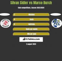 Silvan Sidler vs Marco Burch h2h player stats