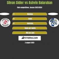 Silvan Sidler vs Ashvin Balaruban h2h player stats