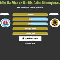 Adler Da Silva vs Bonfils-Caleb Bimenyimana h2h player stats