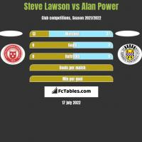 Steve Lawson vs Alan Power h2h player stats