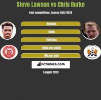 Steve Lawson vs Chris Burke h2h player stats