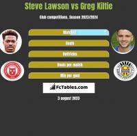 Steve Lawson vs Greg Kiltie h2h player stats