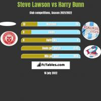 Steve Lawson vs Harry Bunn h2h player stats