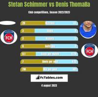 Stefan Schimmer vs Denis Thomalla h2h player stats