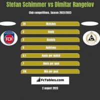 Stefan Schimmer vs Dimitar Rangelov h2h player stats