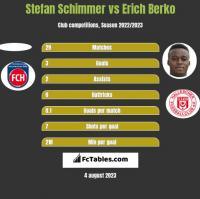 Stefan Schimmer vs Erich Berko h2h player stats