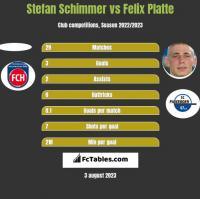Stefan Schimmer vs Felix Platte h2h player stats