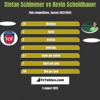 Stefan Schimmer vs Kevin Scheidhauer h2h player stats