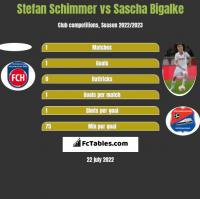 Stefan Schimmer vs Sascha Bigalke h2h player stats