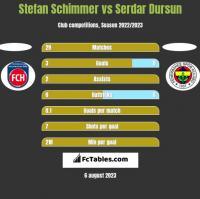 Stefan Schimmer vs Serdar Dursun h2h player stats