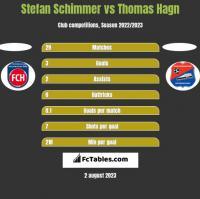 Stefan Schimmer vs Thomas Hagn h2h player stats