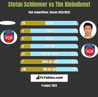 Stefan Schimmer vs Tim Kleindienst h2h player stats