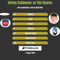 Stefan Schimmer vs Tim Skarke h2h player stats