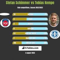Stefan Schimmer vs Tobias Kempe h2h player stats