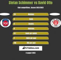 Stefan Schimmer vs David Otto h2h player stats
