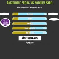 Alexander Fuchs vs Bentley Bahn h2h player stats