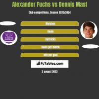Alexander Fuchs vs Dennis Mast h2h player stats