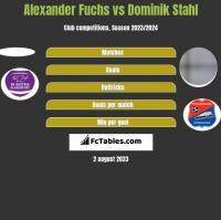 Alexander Fuchs vs Dominik Stahl h2h player stats
