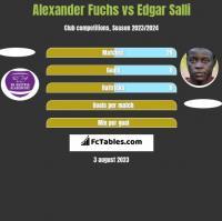 Alexander Fuchs vs Edgar Salli h2h player stats