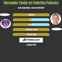 Alexander Fuchs vs Federico Palacios h2h player stats
