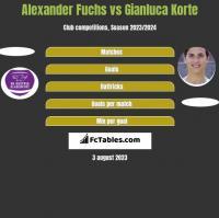 Alexander Fuchs vs Gianluca Korte h2h player stats