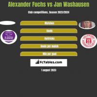 Alexander Fuchs vs Jan Washausen h2h player stats