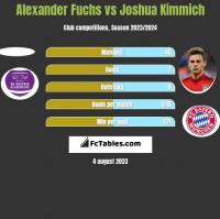 Alexander Fuchs vs Joshua Kimmich h2h player stats