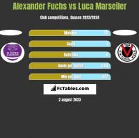 Alexander Fuchs vs Luca Marseiler h2h player stats