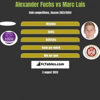 Alexander Fuchs vs Marc Lais h2h player stats