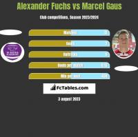 Alexander Fuchs vs Marcel Gaus h2h player stats