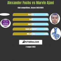 Alexander Fuchs vs Marvin Ajani h2h player stats