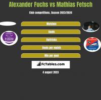 Alexander Fuchs vs Mathias Fetsch h2h player stats