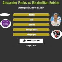 Alexander Fuchs vs Maximillian Beister h2h player stats