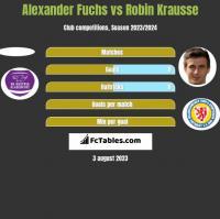 Alexander Fuchs vs Robin Krausse h2h player stats