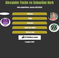 Alexander Fuchs vs Sebastian Kerk h2h player stats