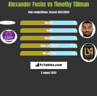 Alexander Fuchs vs Timothy Tillman h2h player stats