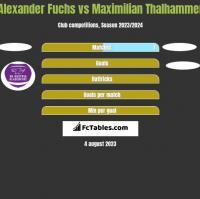 Alexander Fuchs vs Maximilian Thalhammer h2h player stats