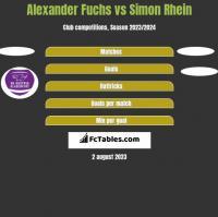 Alexander Fuchs vs Simon Rhein h2h player stats