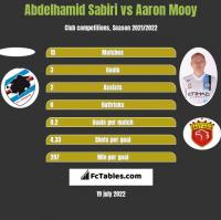 Abdelhamid Sabiri vs Aaron Mooy h2h player stats