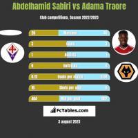 Abdelhamid Sabiri vs Adama Traore h2h player stats