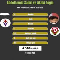 Abdelhamid Sabiri vs Akaki Gogia h2h player stats