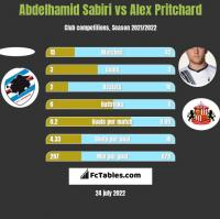 Abdelhamid Sabiri vs Alex Pritchard h2h player stats